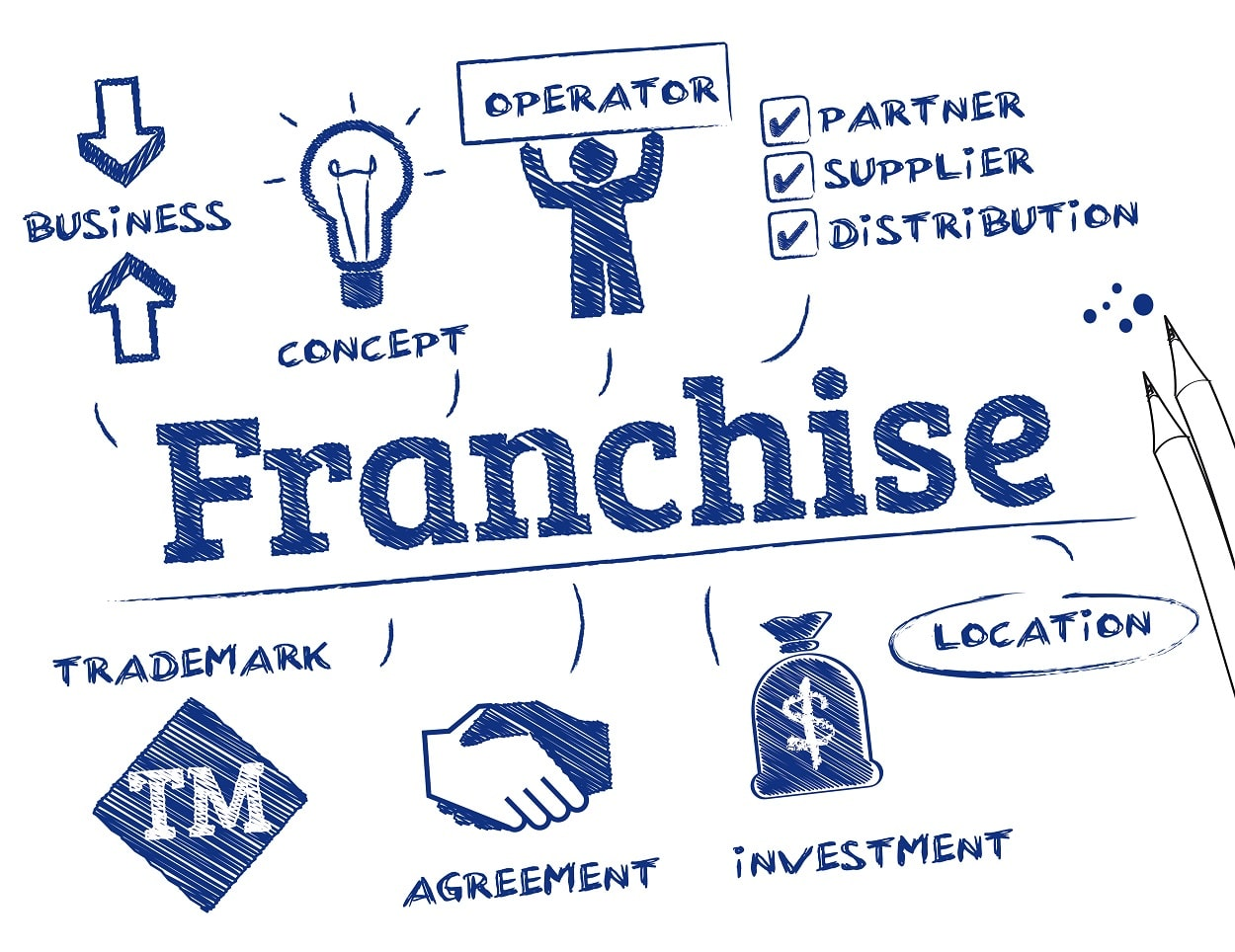 The Most Important Terms in the Franchising Industry